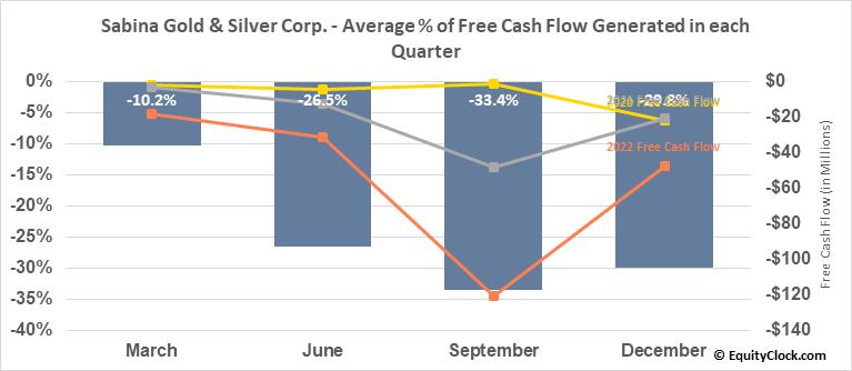 Sabina Gold & Silver Corp. (OTCMKT:SGSVF) Free Cash Flow Seasonality