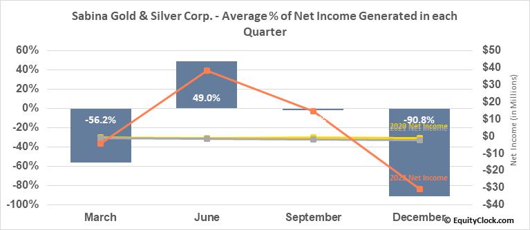 Sabina Gold & Silver Corp. (OTCMKT:SGSVF) Net Income Seasonality
