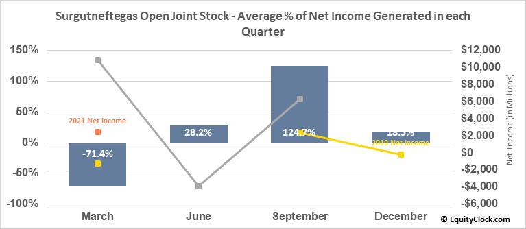 Surgutneftegas Open Joint Stock (OTCMKT:SGTPY) Net Income Seasonality