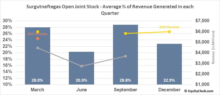 Surgutneftegas Open Joint Stock (OTCMKT:SGTPY) Revenue Seasonality