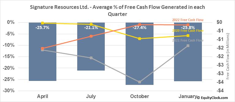 Signature Resources Ltd. (TSXV:SGU.V) Free Cash Flow Seasonality