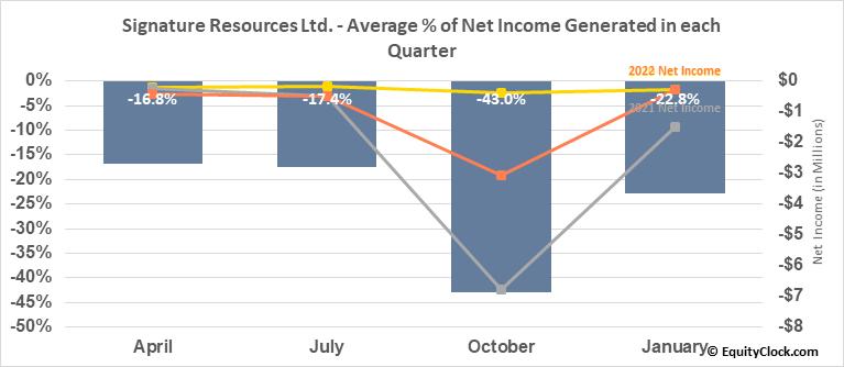 Signature Resources Ltd. (TSXV:SGU.V) Net Income Seasonality