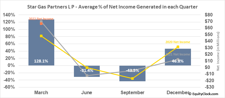 Star Gas Partners L P (NYSE:SGU) Net Income Seasonality