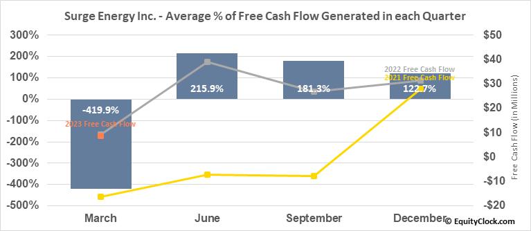 Surge Energy Inc. (TSE:SGY.TO) Free Cash Flow Seasonality