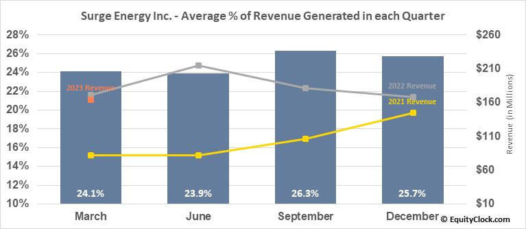 Surge Energy Inc. (TSE:SGY.TO) Revenue Seasonality
