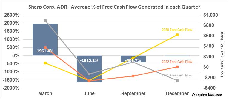 Sharp Corp. ADR (OTCMKT:SHCAY) Free Cash Flow Seasonality