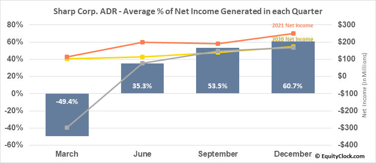 Sharp Corp. ADR (OTCMKT:SHCAY) Net Income Seasonality