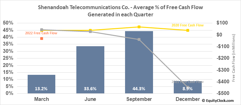 Shenandoah Telecommunications Co. (NASD:SHEN) Free Cash Flow Seasonality