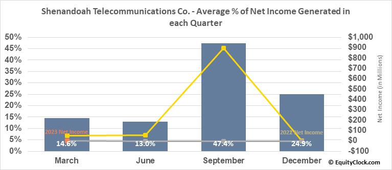 Shenandoah Telecommunications Co. (NASD:SHEN) Net Income Seasonality