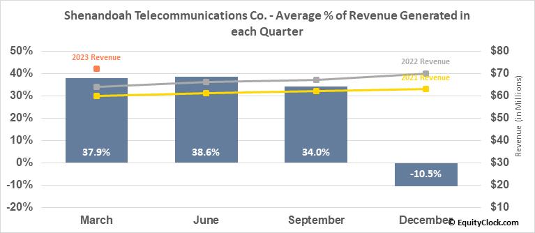 Shenandoah Telecommunications Co. (NASD:SHEN) Revenue Seasonality