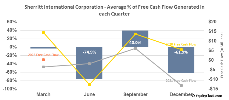 Sherritt International Corporation (OTCMKT:SHERF) Free Cash Flow Seasonality
