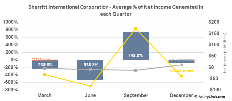 Sherritt International Corporation (OTCMKT:SHERF) Net Income Seasonality