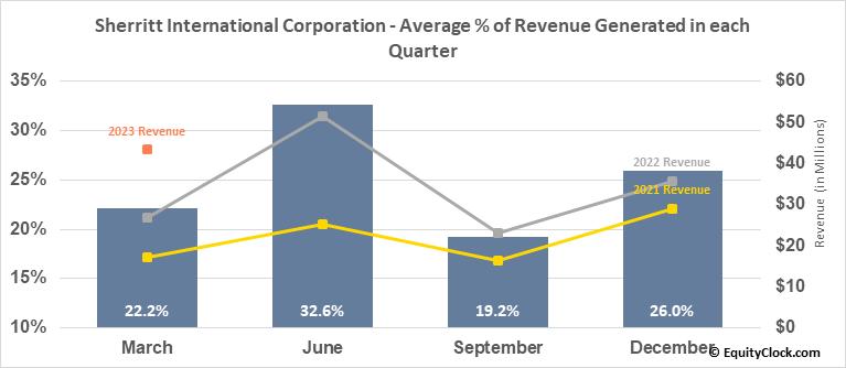 Sherritt International Corporation (OTCMKT:SHERF) Revenue Seasonality