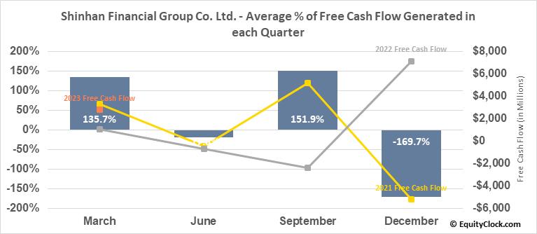 Shinhan Financial Group Co. Ltd. (NYSE:SHG) Free Cash Flow Seasonality