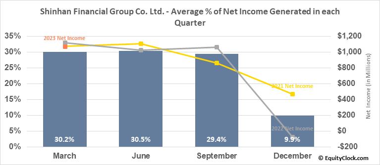 Shinhan Financial Group Co. Ltd. (NYSE:SHG) Net Income Seasonality