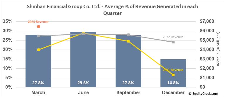 Shinhan Financial Group Co. Ltd. (NYSE:SHG) Revenue Seasonality