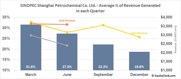 SINOPEC Shanghai Petrochemical Co. Ltd. (NYSE:SHI) Revenue Seasonality