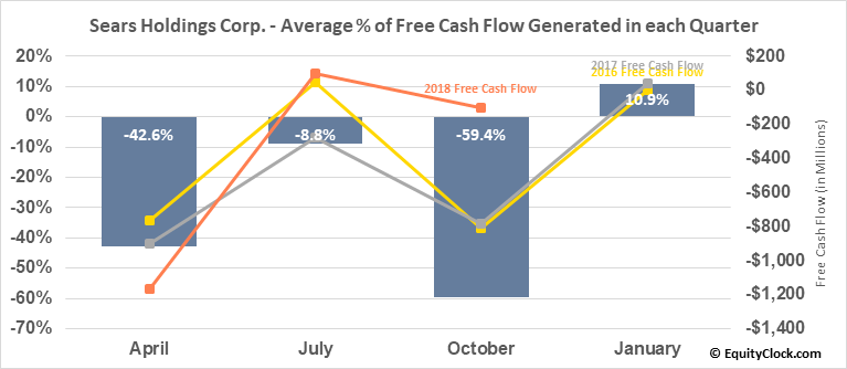 Sears Holdings Corp. (OTCMKT:SHLDQ) Free Cash Flow Seasonality