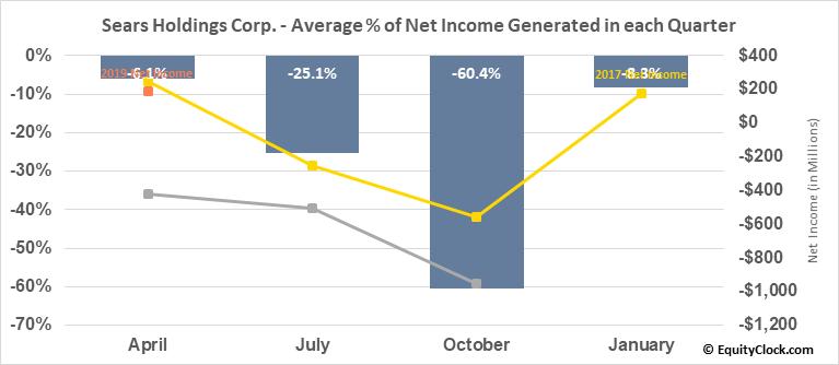 Sears Holdings Corp. (OTCMKT:SHLDQ) Net Income Seasonality
