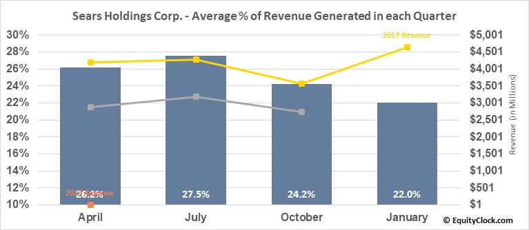 Sears Holdings Corp. (OTCMKT:SHLDQ) Revenue Seasonality