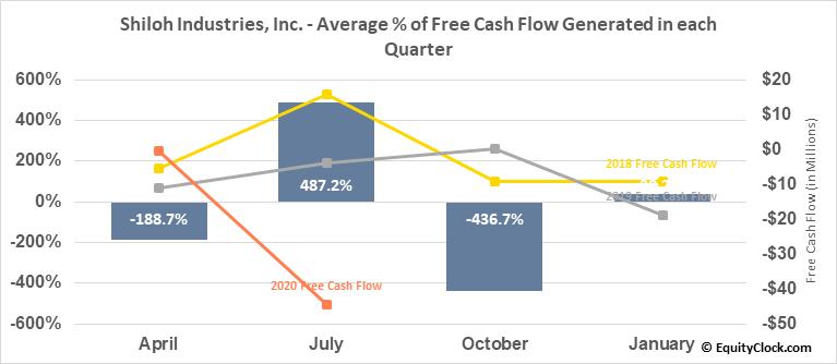 Shiloh Industries, Inc. (OTCMKT:SHLOQ) Free Cash Flow Seasonality