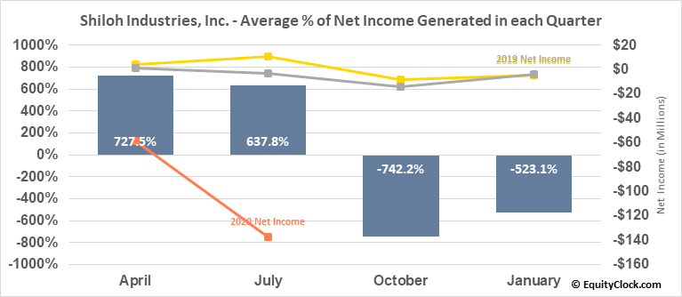 Shiloh Industries, Inc. (OTCMKT:SHLOQ) Net Income Seasonality