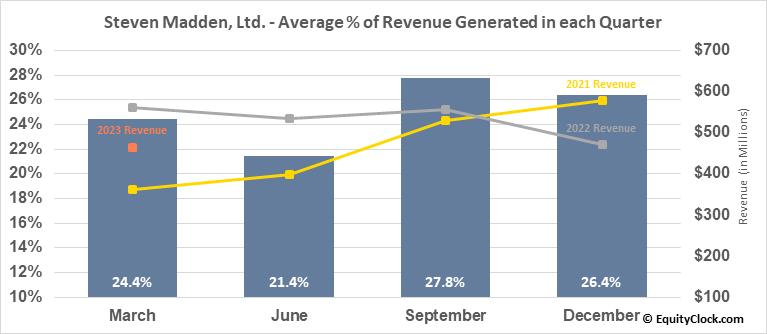 Steven Madden, Ltd. (NASD:SHOO) Revenue Seasonality