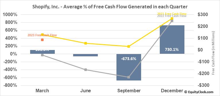 Shopify, Inc. (NYSE:SHOP) Free Cash Flow Seasonality