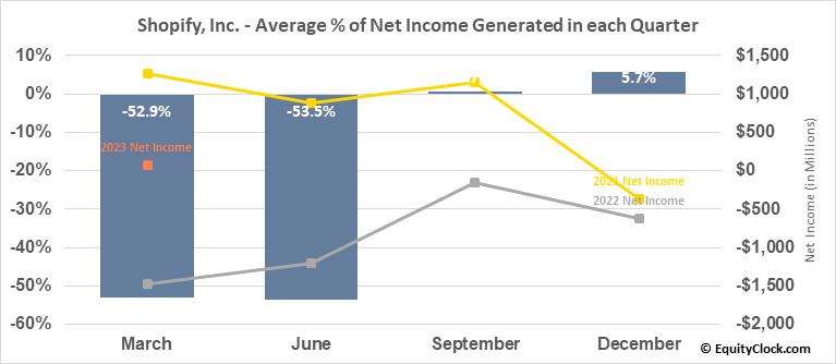 Shopify, Inc. (NYSE:SHOP) Net Income Seasonality