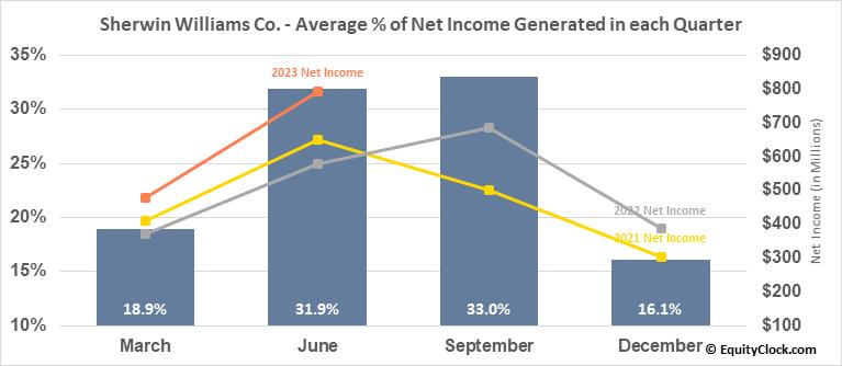 Sherwin Williams Co. (NYSE:SHW) Net Income Seasonality