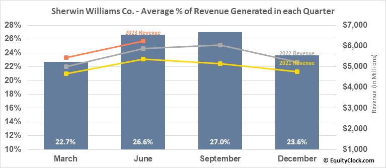 Sherwin Williams Co. (NYSE:SHW) Revenue Seasonality