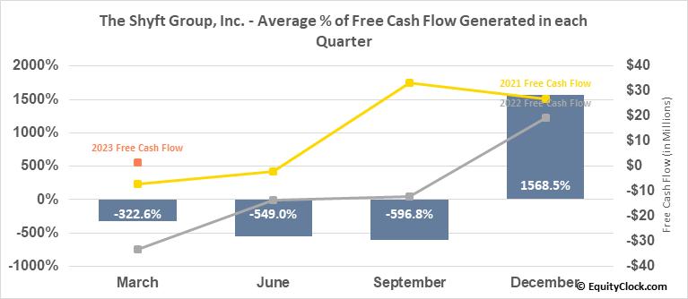 The Shyft Group, Inc. (NASD:SHYF) Free Cash Flow Seasonality