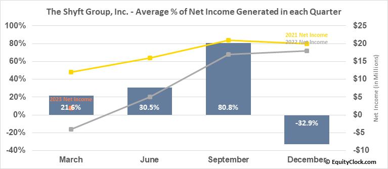 The Shyft Group, Inc. (NASD:SHYF) Net Income Seasonality