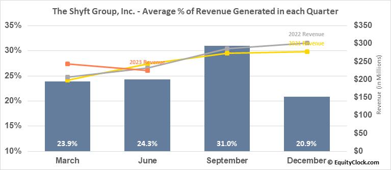 The Shyft Group, Inc. (NASD:SHYF) Revenue Seasonality