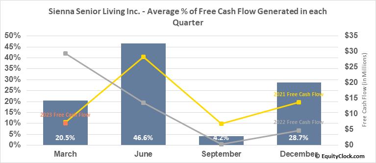 Sienna Senior Living Inc. (TSE:SIA.TO) Free Cash Flow Seasonality