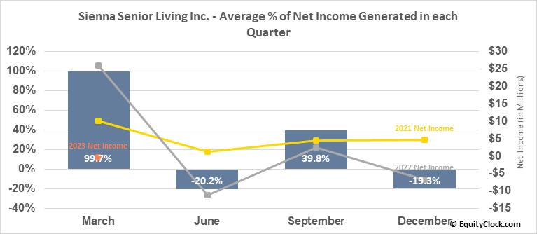 Sienna Senior Living Inc. (TSE:SIA.TO) Net Income Seasonality