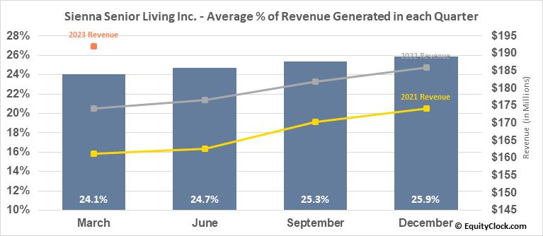 Sienna Senior Living Inc. (TSE:SIA.TO) Revenue Seasonality