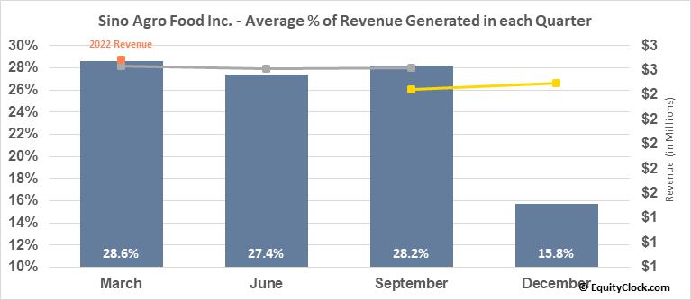 Sino Agro Food Inc. (OTCMKT:SIAF) Revenue Seasonality