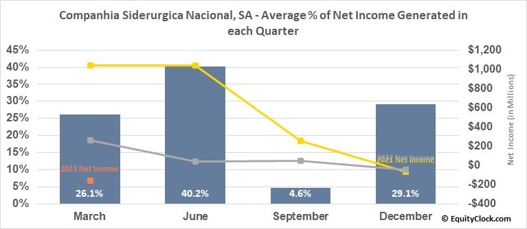 Companhia Siderurgica Nacional, SA (NYSE:SID) Net Income Seasonality