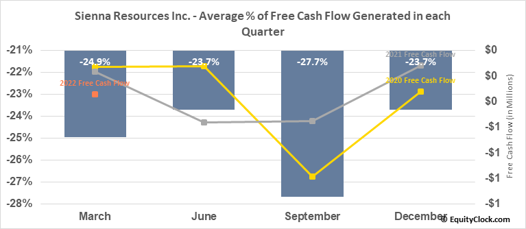 Sienna Resources Inc. (TSXV:SIE.V) Free Cash Flow Seasonality