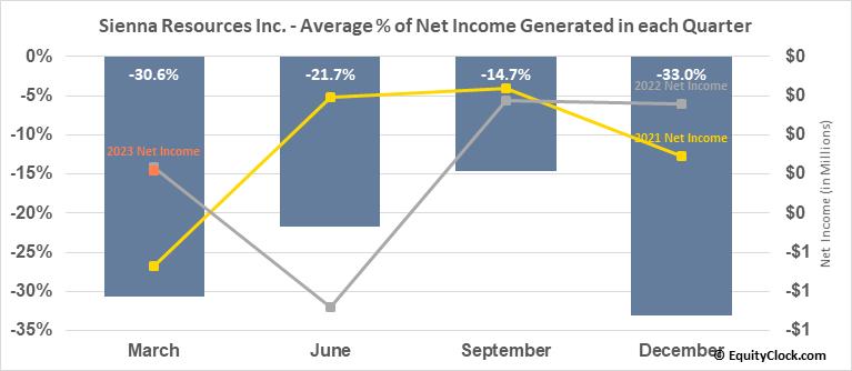 Sienna Resources Inc. (TSXV:SIE.V) Net Income Seasonality