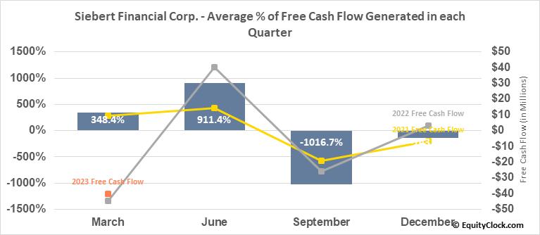 Siebert Financial Corp. (NASD:SIEB) Free Cash Flow Seasonality