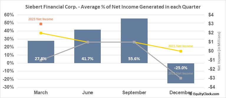 Siebert Financial Corp. (NASD:SIEB) Net Income Seasonality