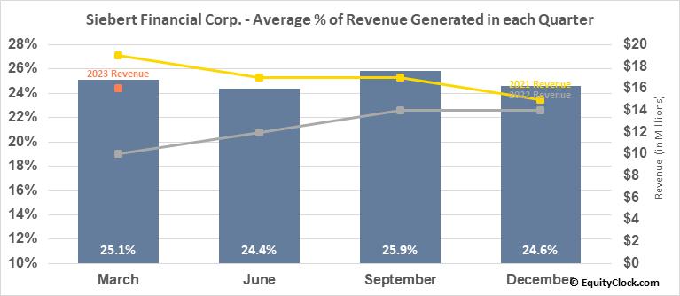 Siebert Financial Corp. (NASD:SIEB) Revenue Seasonality