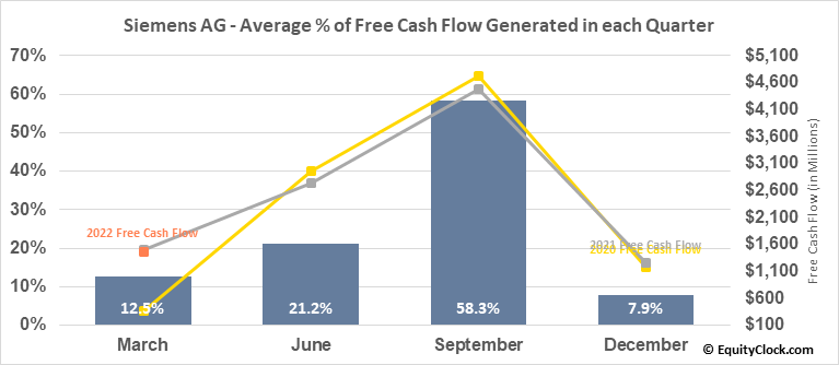 Siemens AG (OTCMKT:SIEGY) Free Cash Flow Seasonality