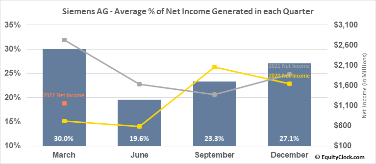 Siemens AG (OTCMKT:SIEGY) Net Income Seasonality