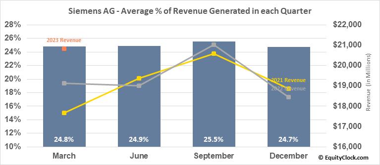 Siemens AG (OTCMKT:SIEGY) Revenue Seasonality