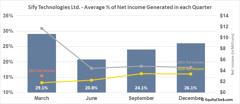 Sify Technologies Ltd. (NASD:SIFY) Net Income Seasonality