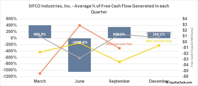 SIFCO Industries, Inc. (AMEX:SIF) Free Cash Flow Seasonality