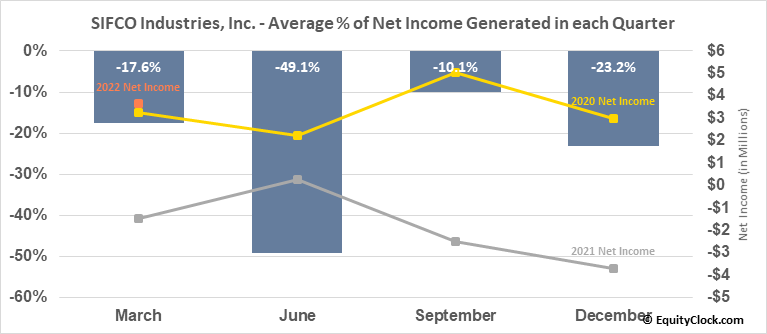 SIFCO Industries, Inc. (AMEX:SIF) Net Income Seasonality